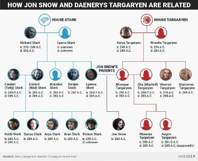 game of thrones arbol genealogico targaryen stark