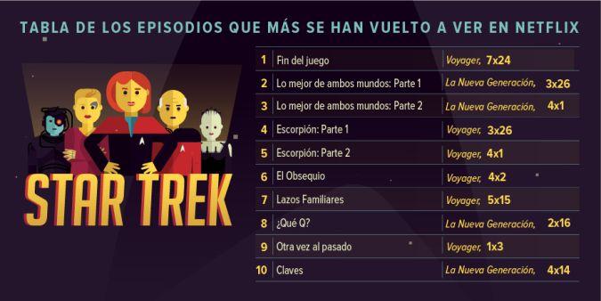 Los 10 episodios favoritos de Star Trek, según fans — Netflix