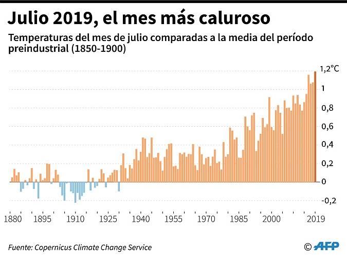 calor,cambio climatico