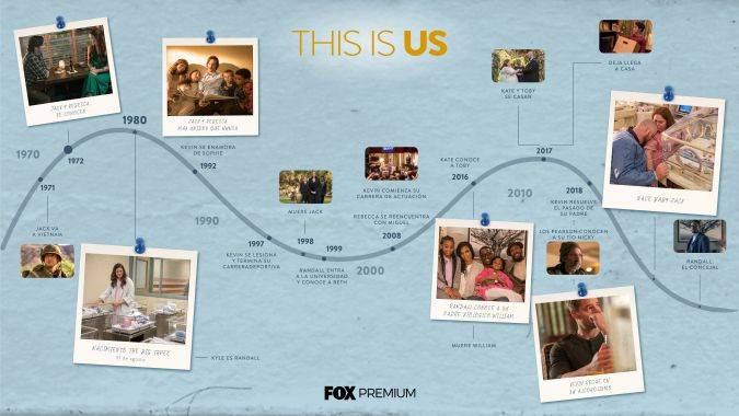 this is us temporada 4 fox premium